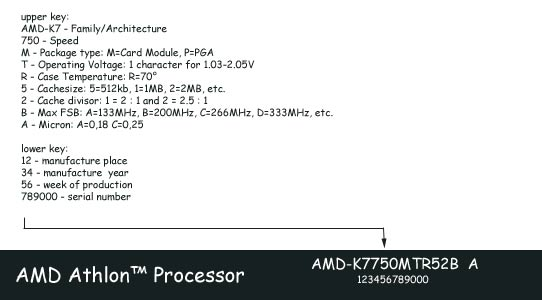 Product ID to identify your Athlon