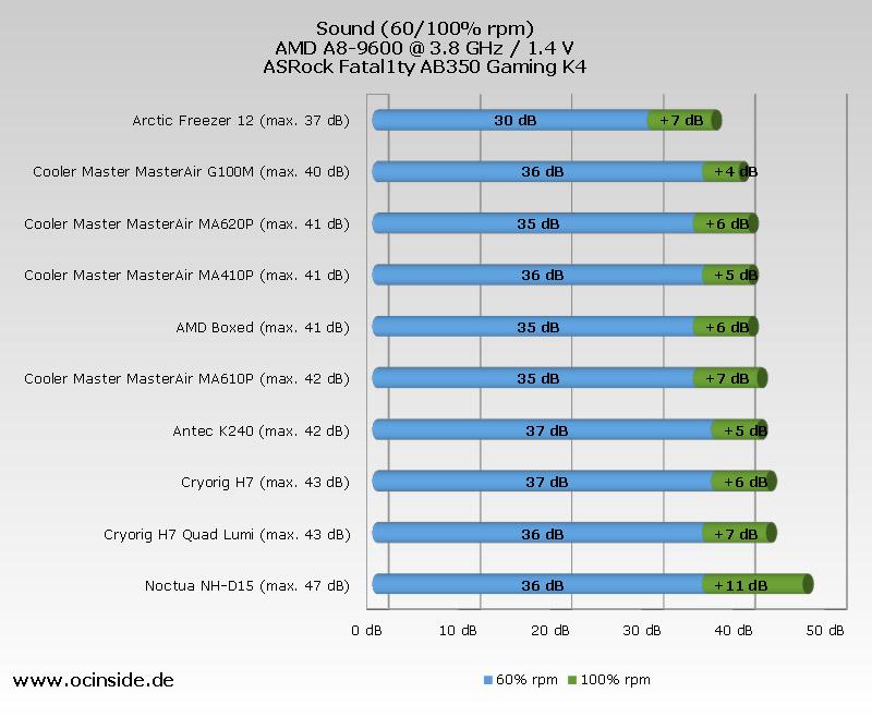 CPU Cooler Chart 2018
