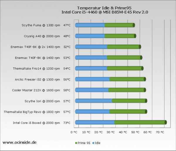 cpu_cooler_chart_i5_2016_chart_full_rpm