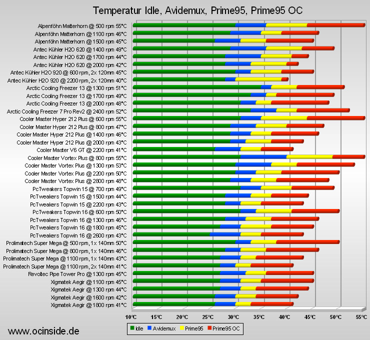 Compare Amd And Intel Processors Chart 2015 | CPU Benchmark ...